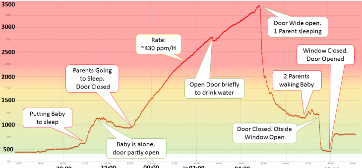 Sleeping in a Closed Room – Indoor CO2 Analyze