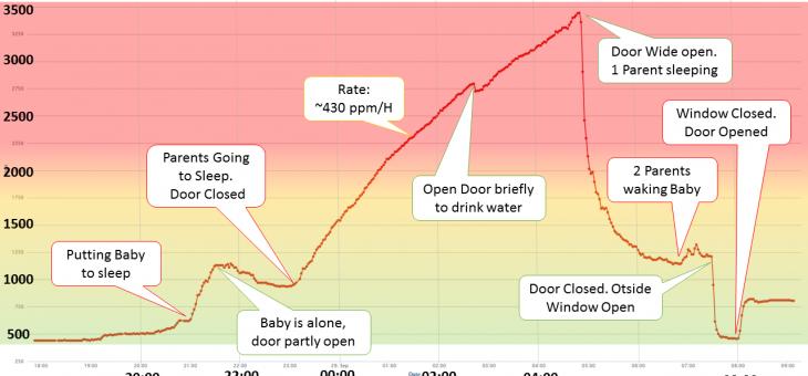 Sleeping in a Closed Room – Indoor CO2 Analyze